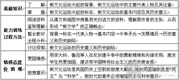 """教学重点 新文化运动的基本内容及其意义 教学难点 新文化运动为什么把斗争的矛头对准孔教? 教学过程 导入新课 组织学生回顾前面几节课学过的线索,讨论回答问题: 1、中国人向西方学习的过程中,已经进行了哪些尝试?结果如何?(洋务运动""""师夷长技""""是一次失败的封建统治者的自救运动;资产阶级维新派鼓吹民权,革命派主张共和,都没有使中国走上富强道路。) 2、辛亥革命已经推翻了清朝,为什么还说它的任务没有完成?(革命的胜利果实被袁世凯所窃取,中国人民仍然处于北洋军阀的独裁统治之下。) 承上启"""