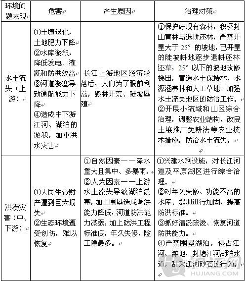 以河流为生命线的地区——长江沿江地带4