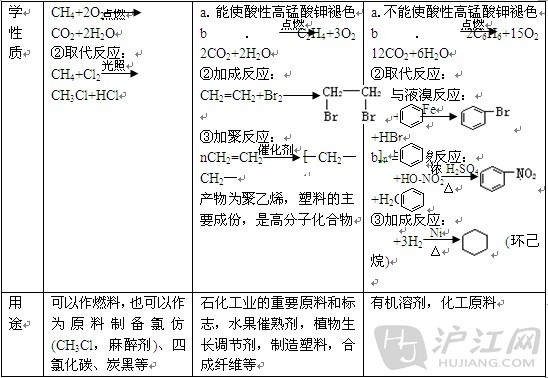 高中化学会考知识点(6)
