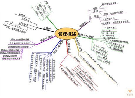 简单思维导图教程_电子书下载库_新沪江英语