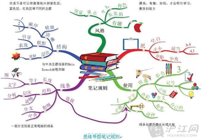 绘制思维导图的规则和步骤