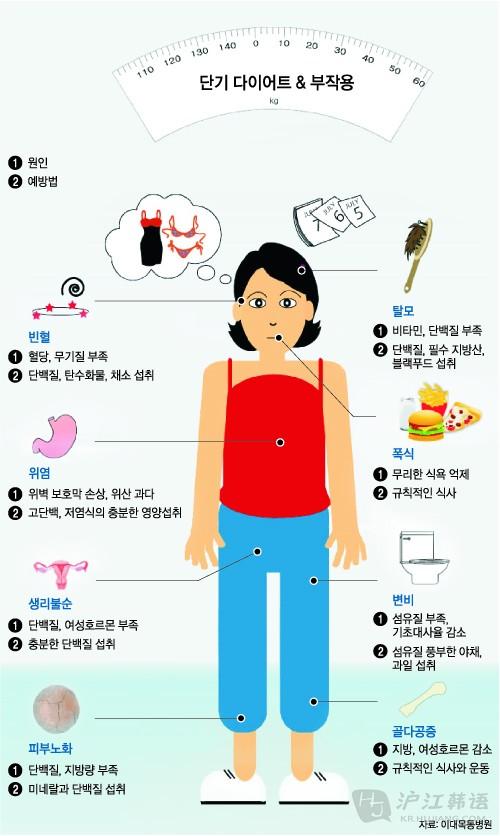 瘦身v隐患节食的各种a隐患隐患_英语听力下载_真正有用的存在霜图片