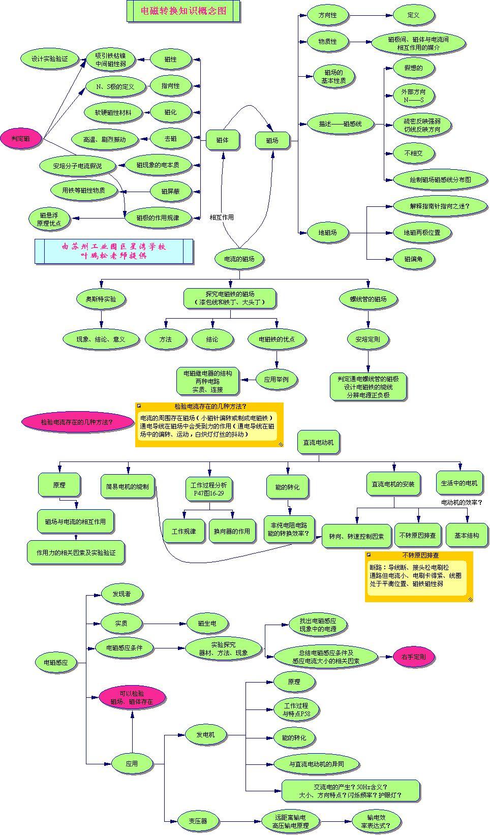 物理思维导图图片:电磁转换知识概念图