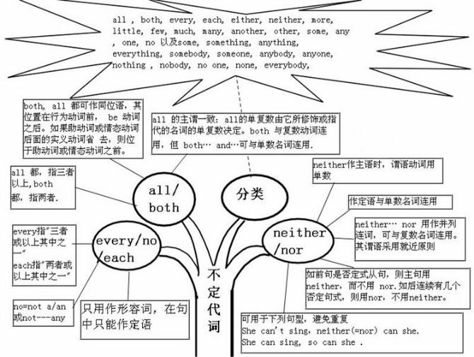 英语语法优秀的思维导图模板(转)