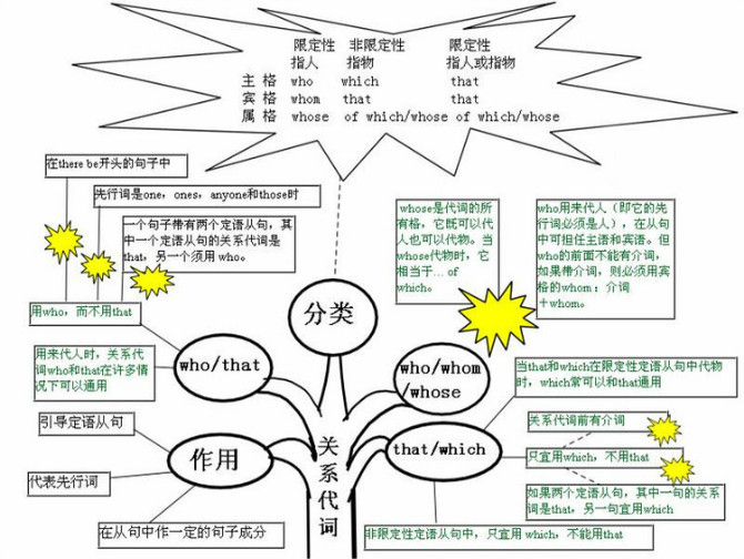 英语语法优秀的思维导图模板下载(1)