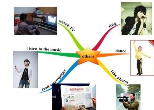 初中英语话题思维导图在活动种类中的应用