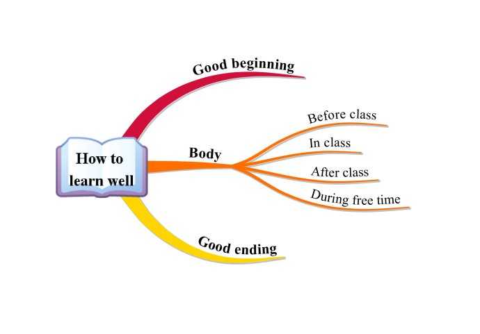 思维导图在初中英语话题写作中的运用