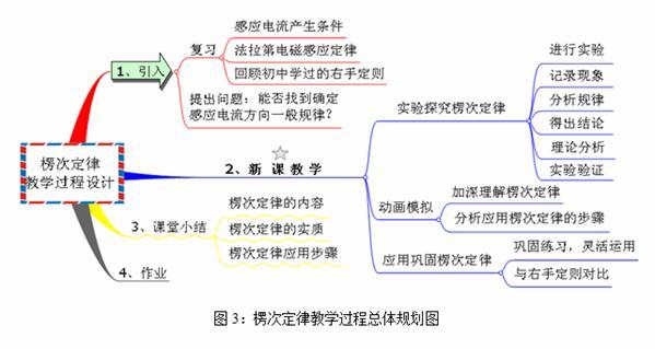 思维导图在高中物理复习课中的运用