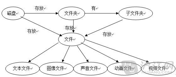 思维导图在信息技术中的应用
