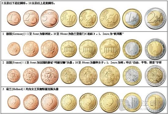 欧元硬币图案,欧元硬币共有8种面额,从1欧分到2欧元不等.高清图片