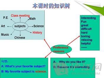 自学策略:培养凭借思维导图说英语的能力,凭借思维导图训练逻辑