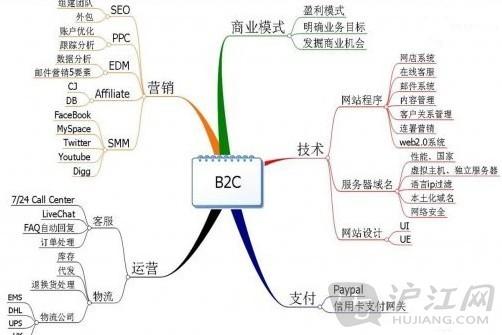 电子商务b2c工作思维导图模板