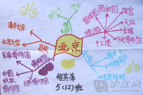 小学生思维导图图片3张-学生思维导图 天津南开区中小学教育