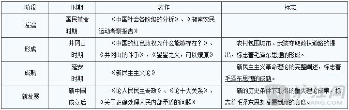 历史复习提纲:西方人文精神起源与发展
