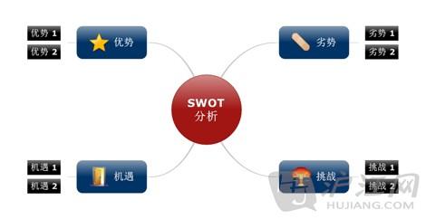 swot分析模板_swot分析模板下载