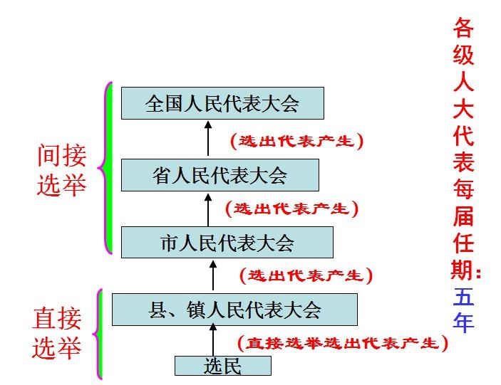 高考文综知识结构图