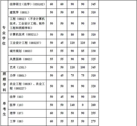 上海市同济大学2014考研复试分数线已公布