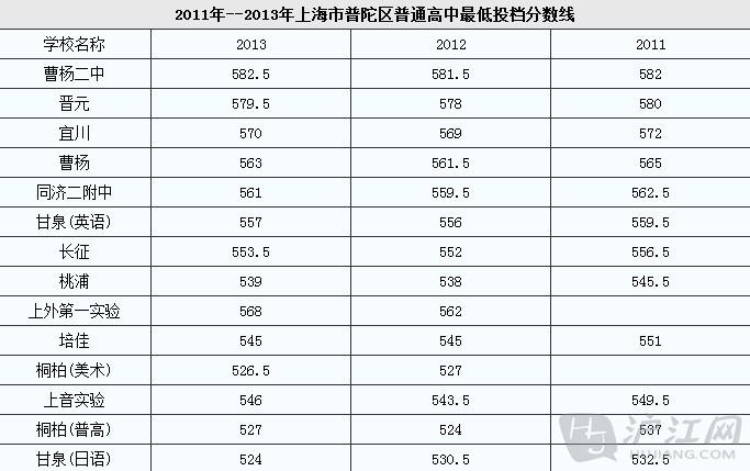 上海市普陀区各高中最近3年录取分数线_中考高中教科书软件图片