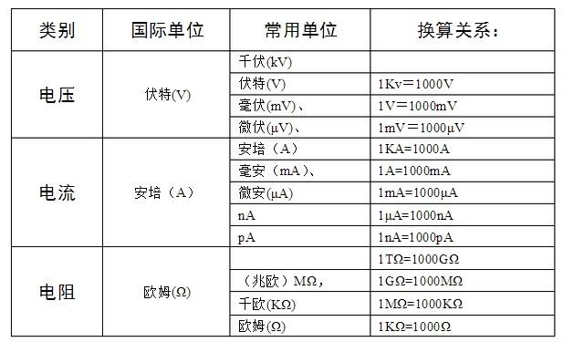 是10kV,合_V;我们平常说的绝缘_电压的单位换