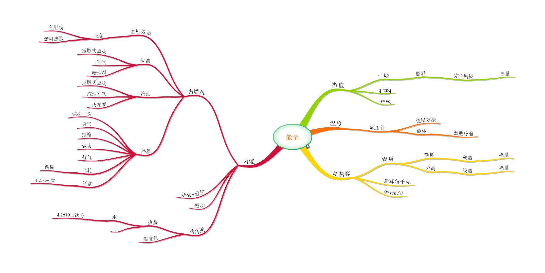 物理思维导图——能量