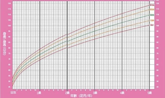 生长曲线的变化图片