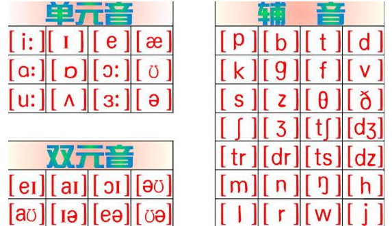 英语48个音素表