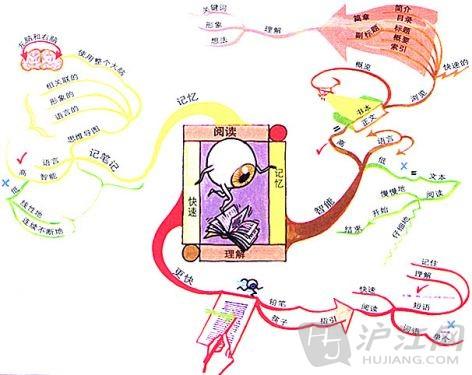 思维导图模板:高手手绘(下)