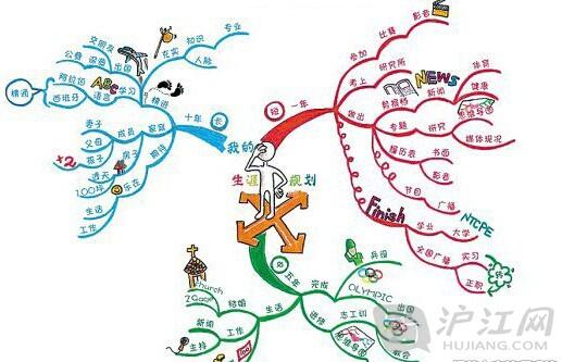 """""""思维导图被誉为21世纪全球革命性的思维"""