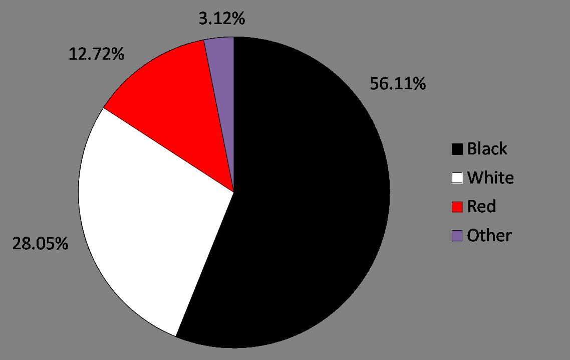 BEC图表作文高分之饼状图