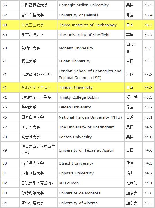 2014~2015qs世界大学排名