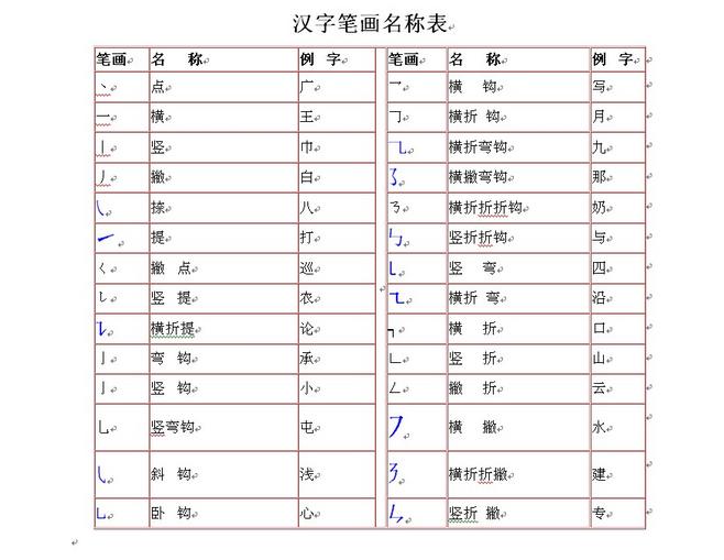 一年级语文辅导 汉字笔画名称表