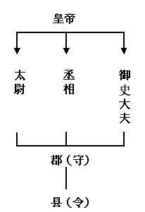 秦朝创立了一套封建专制主义的中央集权制度。