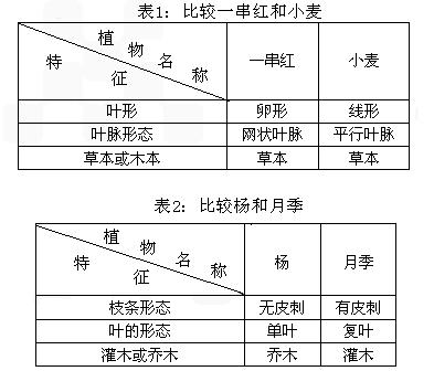 用二歧分类检索表给动物分类