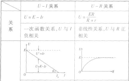 高中二年级 物理 闭合电路欧姆定律  平行金属板相距为d,板间有磁场