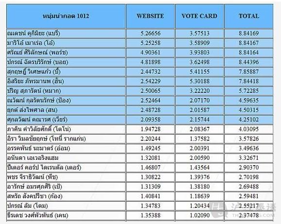 女明星投票_2012年度最受欢迎的泰国男/女明星新鲜出炉