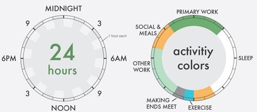goodtime谱子- 伟人们的作息时间表